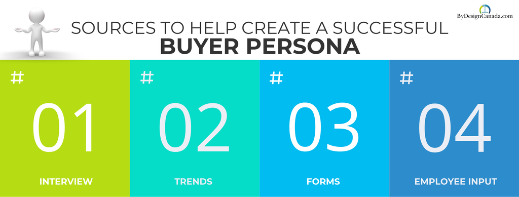 sources to help create a successful buyer persona graphic header