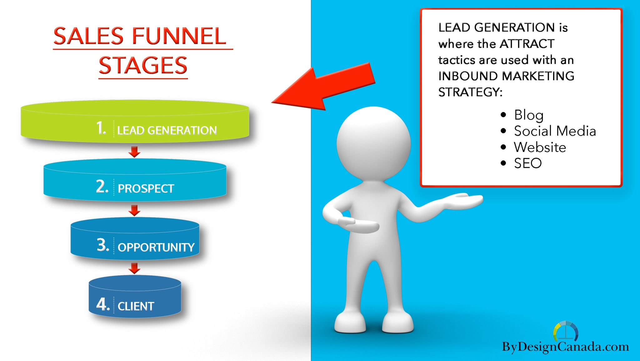 SALES FUNNEL INFOGRAPHIC FOR ATTRACT STAGE INBOUND MARKETING STRATEGY