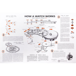 How a Watch Works Vintage Poster