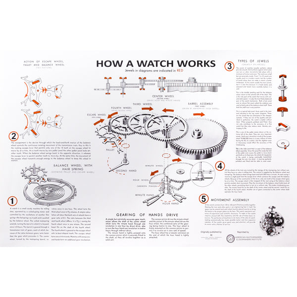 How a Watch Works Vintage Poster (36in x 24in)