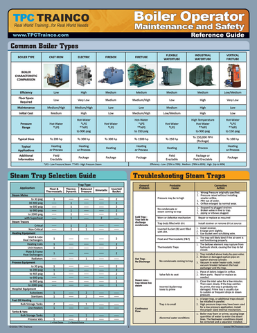 Boiler Operator Maintenance and Safety Quick Reference Guide