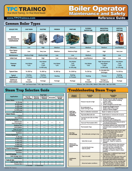 Boiler Operator Maintenance and Safety Quick Reference Guide – TPC ...