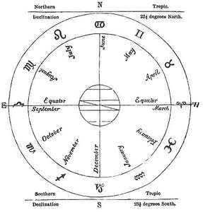 Astrology Signs Introduction