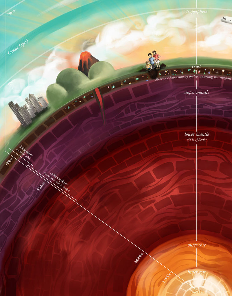 Layers of the Earth and its atmosphere - Education illustration for children