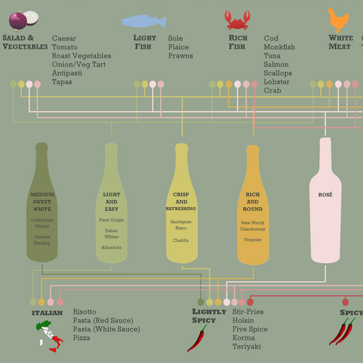 Secrets Of The Sommeliers - Foolproof Tasty Pairing Combos
