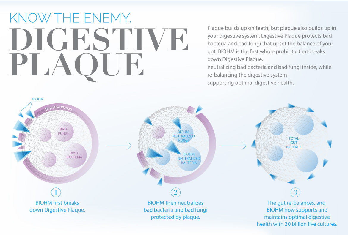 Know the Enemy: Digestive Plaque