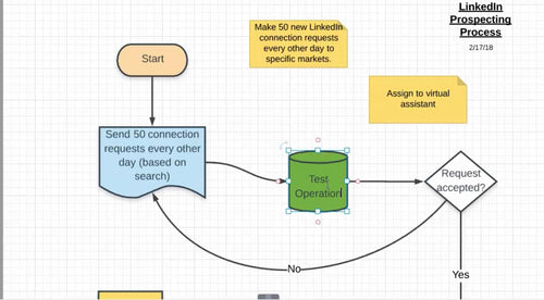 Process & Funnel Maps