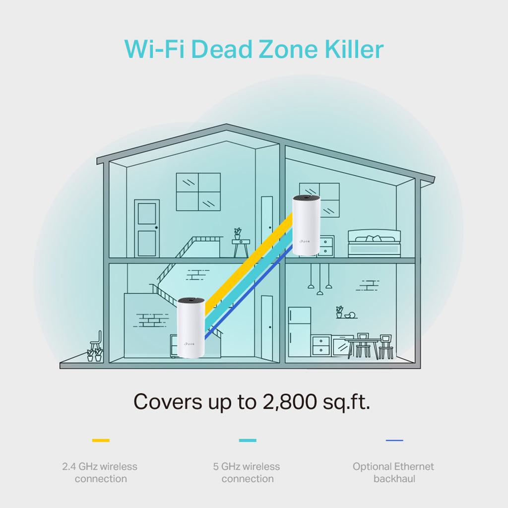What is Whole Home Mesh WiFi or Mesh WiFi?