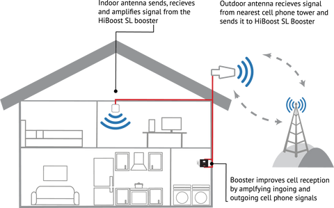 Home cell phone signal booster diagram.