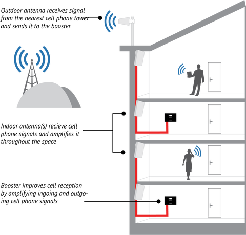A diagram showing the installation of a commercial cell phone signal booster.