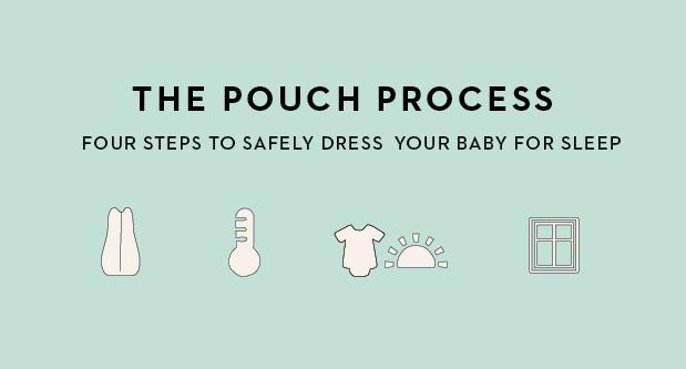 The Pouch Process - Follow our easy 4-step guide to dressing your little dreamer safe and comfortably for sleep