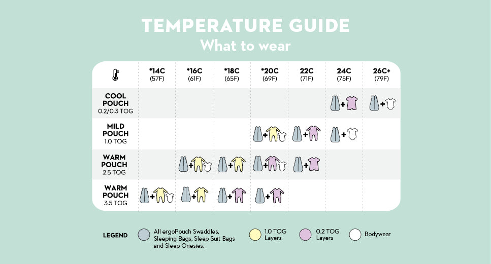 TOG rating explained. What to wear for safe sleep.