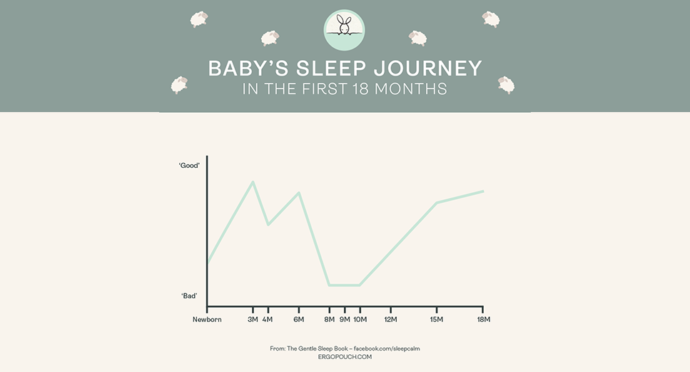 How to Cope During Infant Sleep Regression