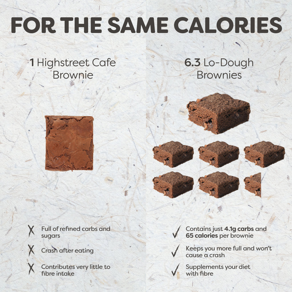 low calorie brownies chart