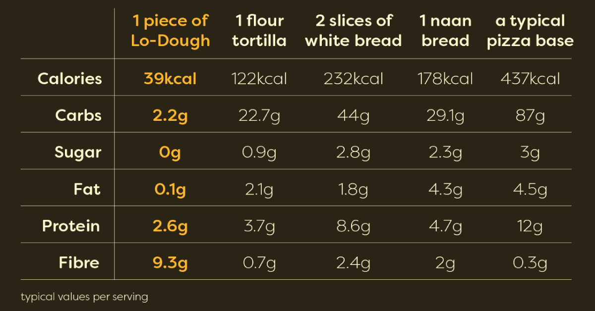 lo dough nutritional information