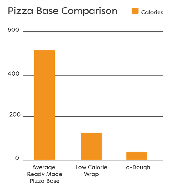 Pizza Base Comparison