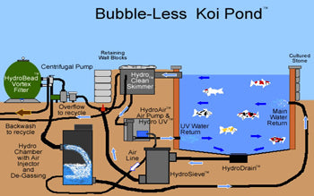 Pond Styles: Bubble-less koi pond - a Russell Watergardens & Koi invention.