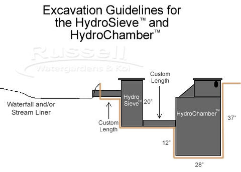 HydroChamber pondless pump chamber and HydroSieve-PF pre-filter