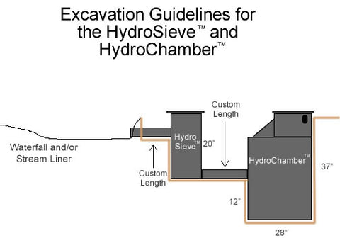 HydroChamber and HydroSieve excavation size is much smaller than conventional pondless waterfalls.