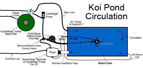 How to build a koi pond easy to follow instructions for Pond filtration system diagram