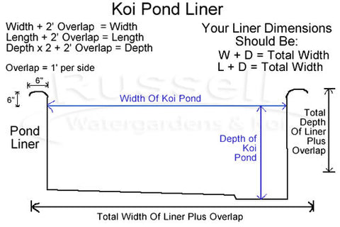 Liner size what size liner do i need for my pond for Koi pond volume calculator