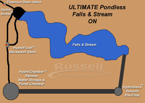 Diagram of how the Ultimate pondless waterfall and stream works and how it is different from all the others.