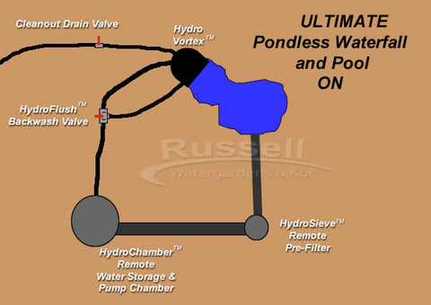 Diagram of how the Ultimate pondless waterfall and pool works and how it is different from all the others.