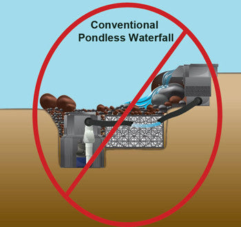 Just say NO to conventional pondless waterfall kits!