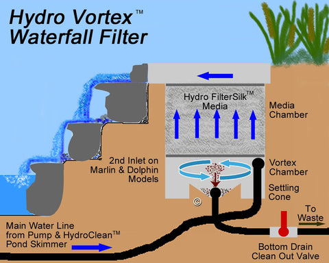 Large waterfall filter dolphin hydro vortex hydro vortex waterfall filters are designed for periodic gentle back flushing of fish waste mulm and detritus instead of the massive disruptive heavy ccuart Choice Image
