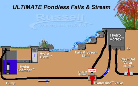 Ultimate pondless waterfalls with stream is easy to install and easy to clean.