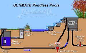 Pondless styles: Pondless waterfalls and shallow pool.