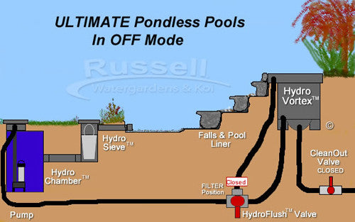 Pondless waterfall and pool when pump is turned off