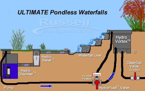 The Ultimate Pondless Waterfall is easy to install and easy to clean.