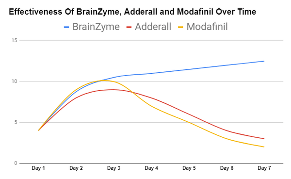 Effectiveness of BrainZyme vs Adderall vs Modafinil. BrainZyme is more effective over time due to them being better value for money and having fewer side effects