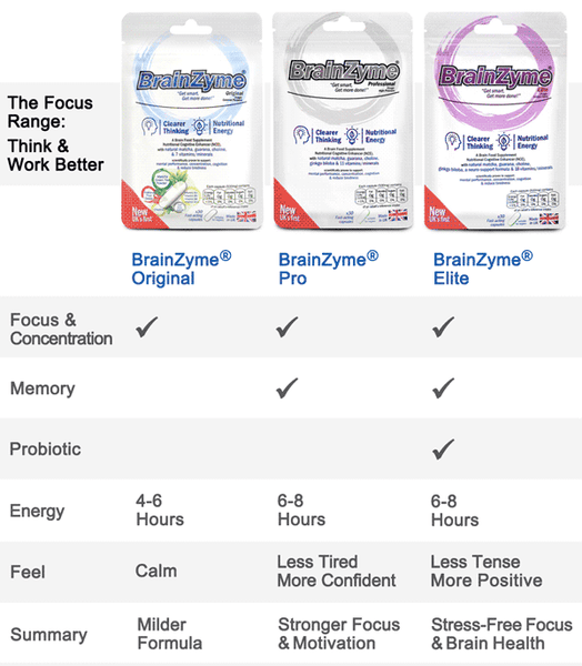 Compare the BrainZyme Focus products