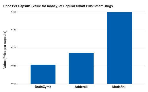 Cost per capsule of modafinil, adderall and brainzyme. BrainZyme is much better value for money than synthetic smart drugs.