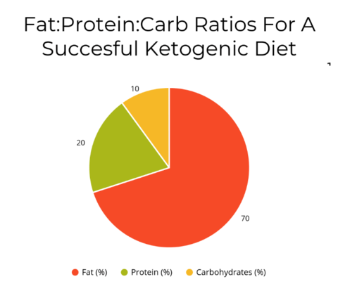 Ratios for a succesful ketogenic diet