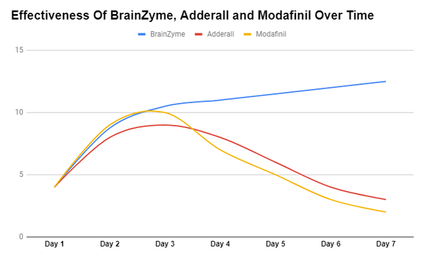 Effectiveness of BrainZyme, Modafinil and Adderall Compared