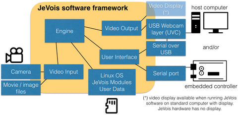 JeVois software framework