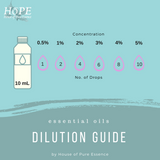 HoPE Dilution Guide