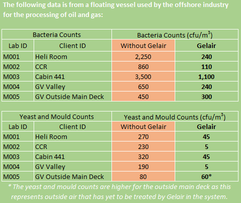 Gelair Case Study_Bacteria_Yeast and Mould Count