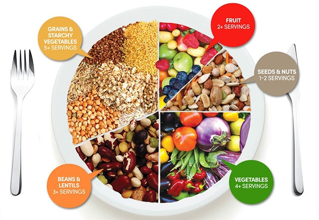 Guide to a Plant-Based Diet