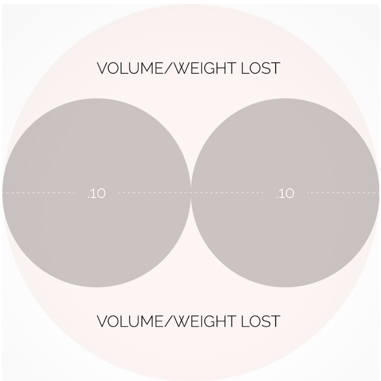 Diameter and Weight in Volume Lashing 101