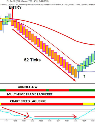 Laguerre Order Flow Trading System (Permanent License) - Right Line Trading