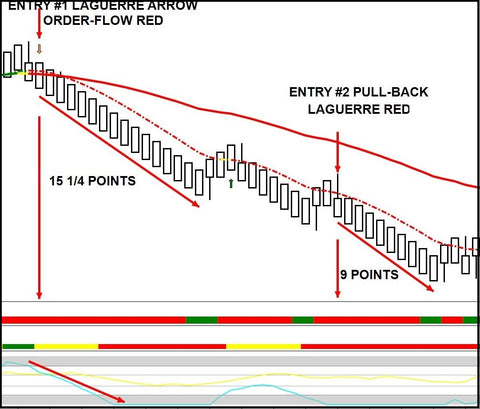 Multi Time Frame Laguerre Trading System - Right Line Trading