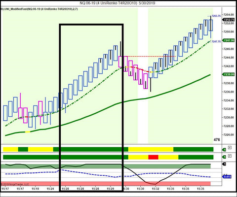 Market Scalper (Permanent License) - Right Line Trading