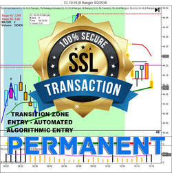 RLT - Transition Zone Indicator Suite (Permanent License – Automated - Per Market) - Right Line Trading