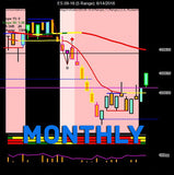 RLT Complete Indicator Suite Futures (Monthly License) - Right Line Trading