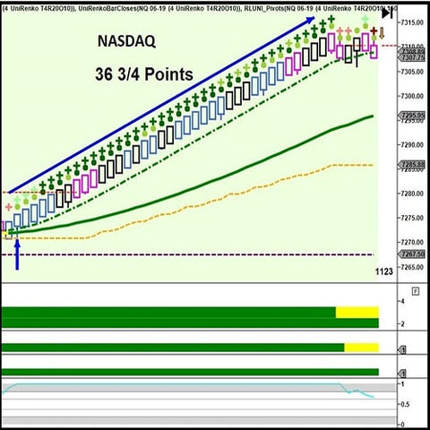 Special Offer - Optimized Multi-Time Frame Trading System - Right Line Trading