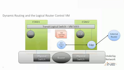 Network Virtualization With VMware NSX - INE